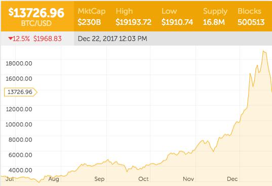 Kaip priversti patikrinti bitcoin